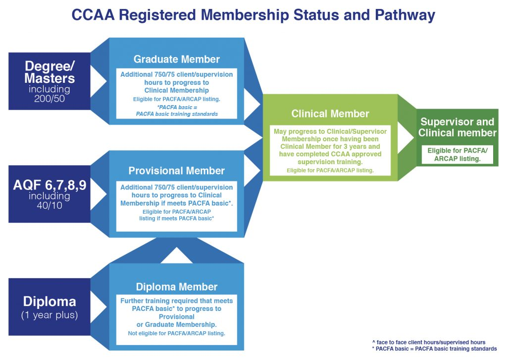 CCAA Registered Membership Status and Pathway
